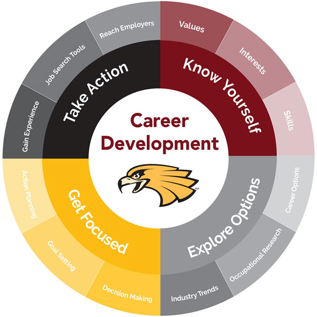 Career Development Process Information Graphic. Step 1 - Know yourself. Step 2 - Explore Options. Step 3 - Get Focused. Step 4 - Take Action. Read the text below for more information on each step.