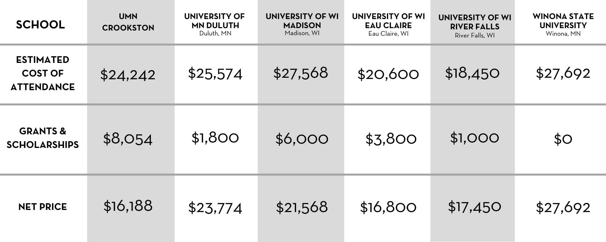 WI Res Cost Comparison Table