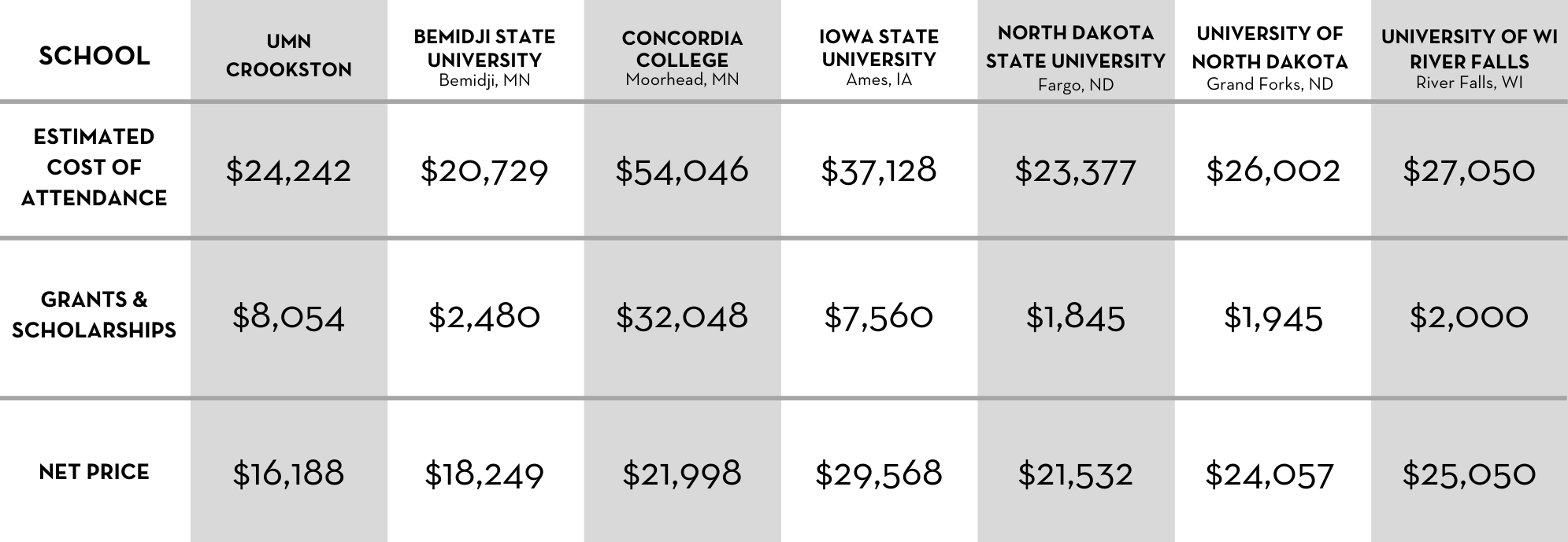 Cost Comparison Table for MN Resident