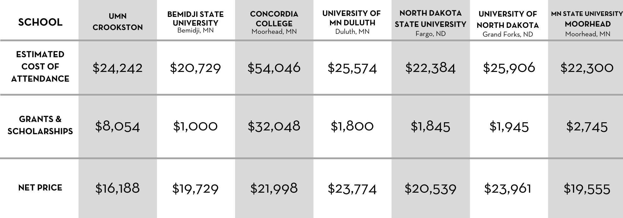 Cost Comparison for ND Residents