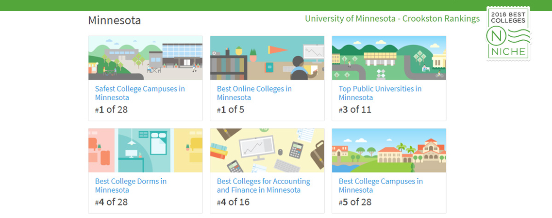 2018 University of Minnesota Crookston's Niche Ranking Minnesota: #1 of 28 Safest Campuses in Minnesota, #1 of 5 Best Online Colleges in Minnesota, #3 of 11 Top Public Universities in Minnesota, #4 of 28 Best College Dorms in Minnesota, #4 of 16 Best Colleges for Accounting and Finance in Minnesota, #5 of 28 Best College Campuses in Minnesota.