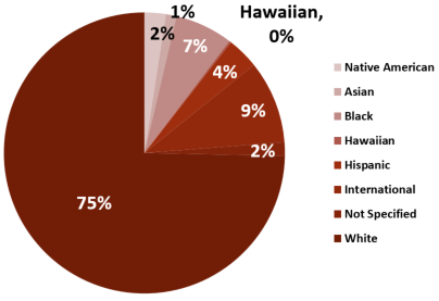 Race and Ethnicity of Degree Seeking Students Enrolled On-Campus